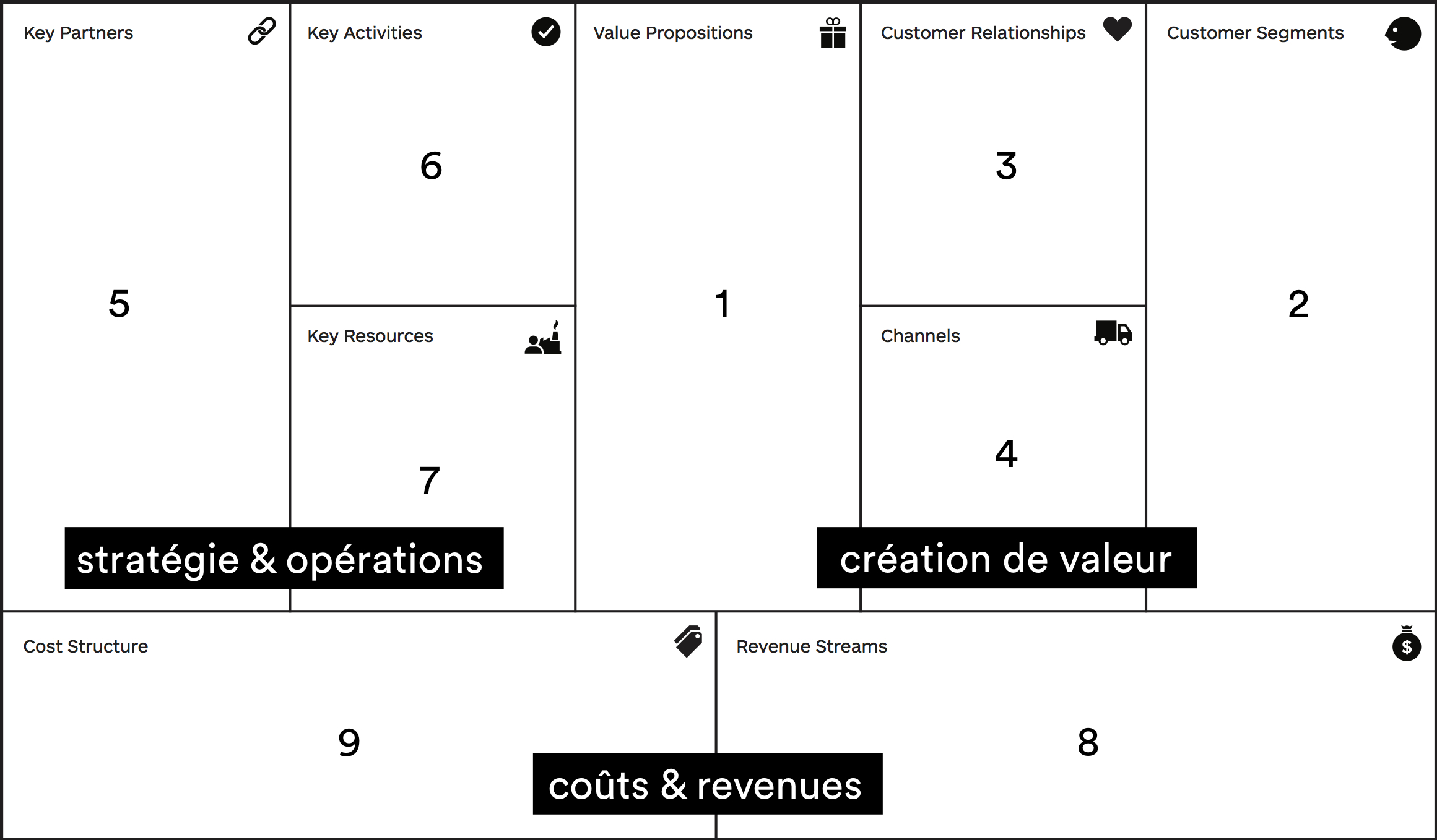 Business-model-canvas-nume-rote--1
