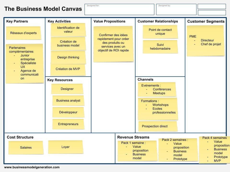 Dirigeant-PME--Business-Model-Canvas
